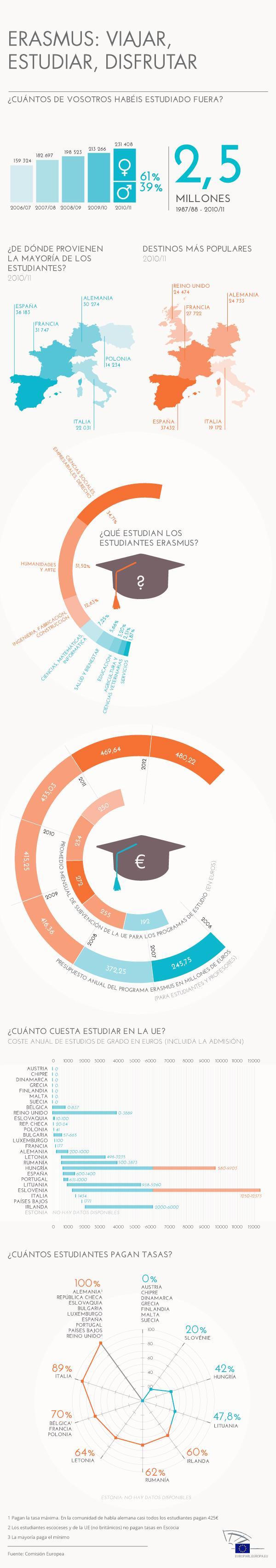 infografia_programa_erasmus